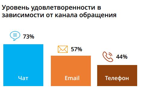 Популярные у клиентов каналы обратной связи — Блог LiveTex