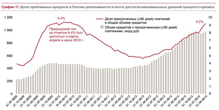 Доля проблемных кредитов в России — Блог LiveTex