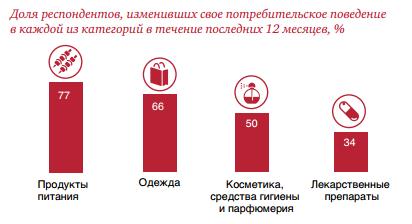 На чем россияне экономят в кризис — Блог LiveTex