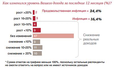 Как изменился средний класс в России — Блог LiveTex