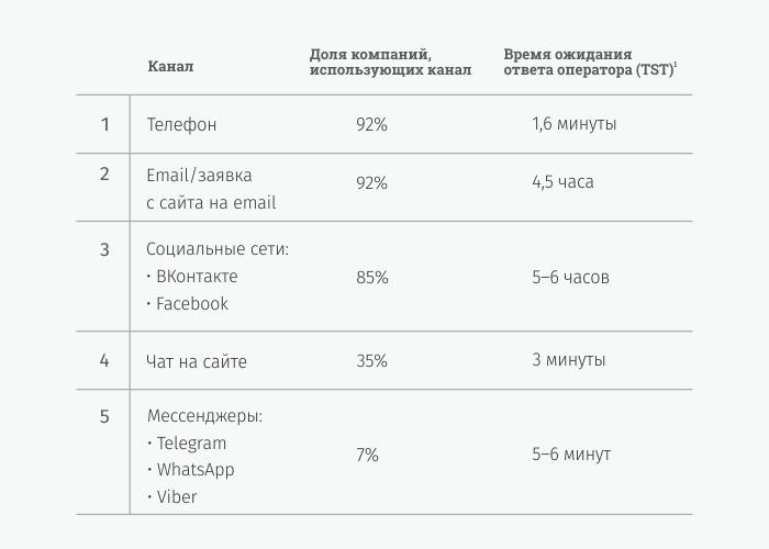 Скорость ответа оператора в каналах обслуживания