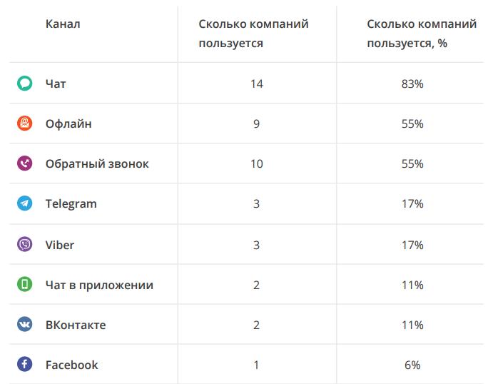 Статистика использования неголосовых каналов