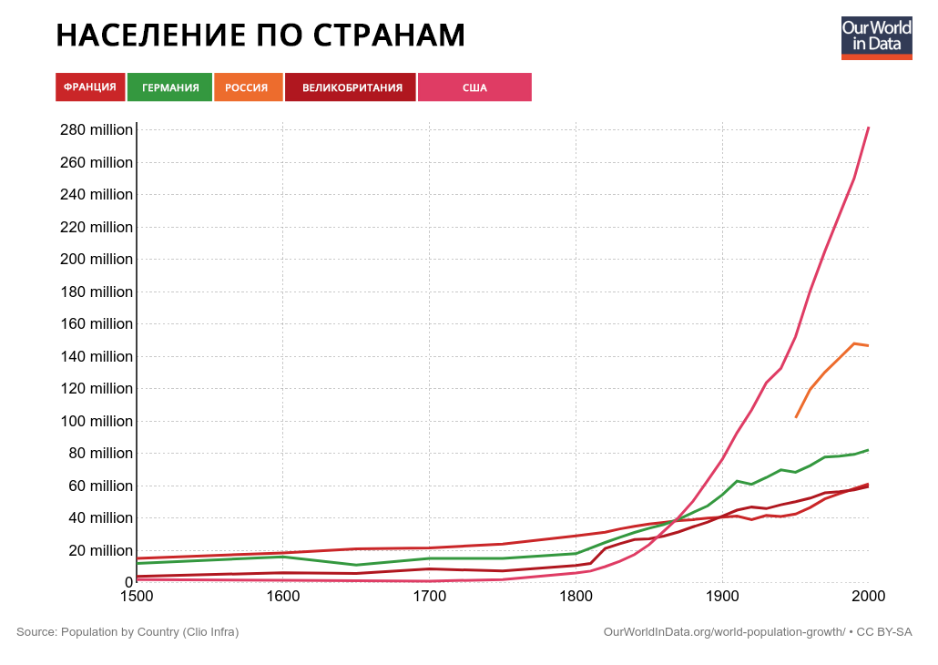 рост населения в XX веке