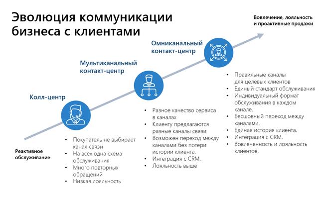 эволюция коммуникации бизнеса