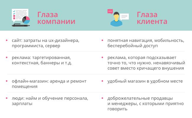 клиентский опыт глазами компании и клиента