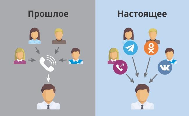 прошлое и настоящее коммуникации с клиентами