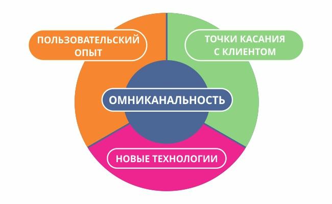 омниканальность в цифровой трансформации